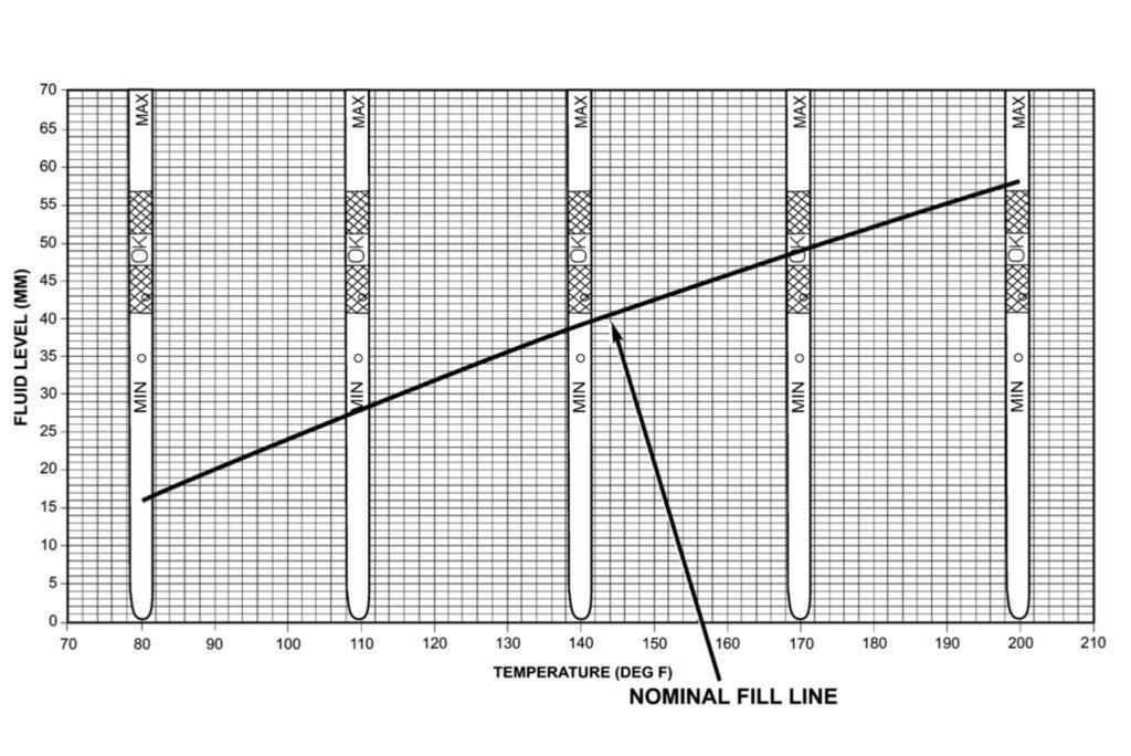 Таблица для корректировки уровня масла