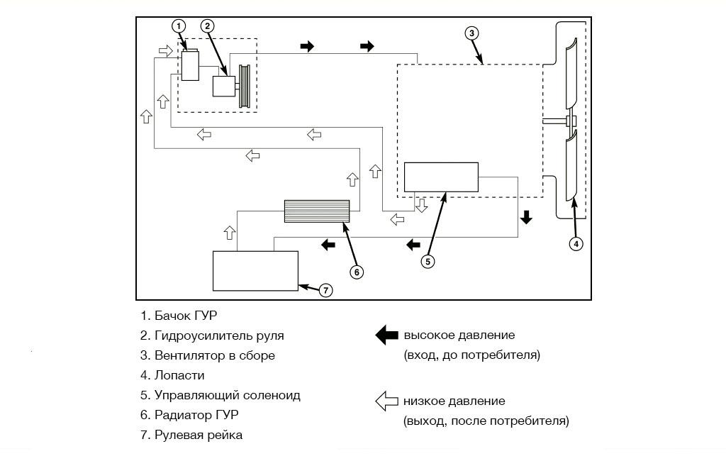 Схема движения жидкости через вентилятор