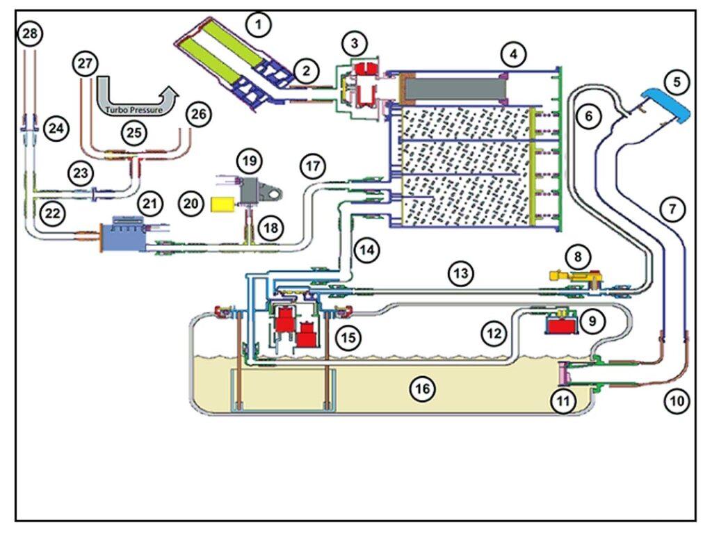 Система EVAP турбированного двигателя